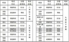 <strong>西宁市中考改革实施步骤主要变化公布</strong>